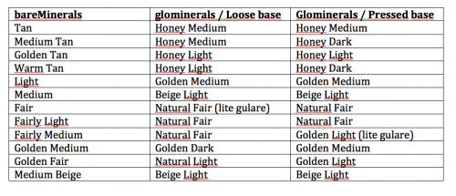 glominerals eller bare minerals